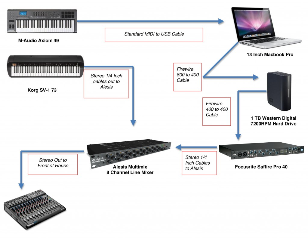 Image Result For Keyboardist Rig