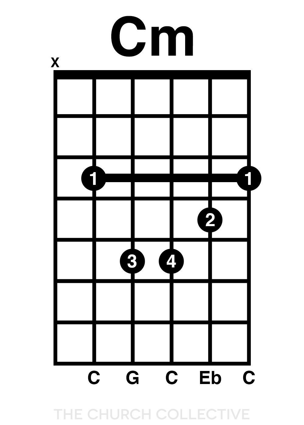 Eb Major Chord Guitar Gallery Basic Guitar Chords Finger Placement