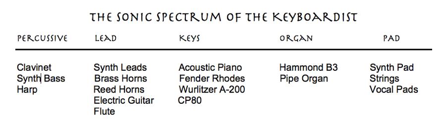 keyssonic